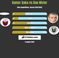 Kamer Qaka vs Dan Nistor h2h player stats