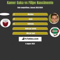 Kamer Qaka vs Filipe Nascimento h2h player stats