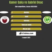 Kamer Qaka vs Gabriel Deac h2h player stats