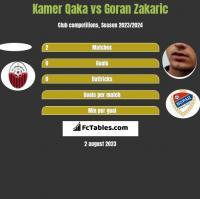 Kamer Qaka vs Goran Zakaric h2h player stats