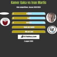 Kamer Qaka vs Ivan Martic h2h player stats