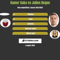 Kamer Qaka vs Julien Begue h2h player stats