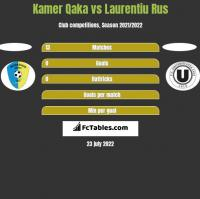 Kamer Qaka vs Laurentiu Rus h2h player stats