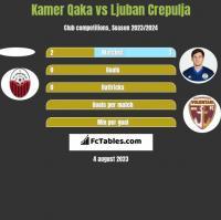 Kamer Qaka vs Ljuban Crepulja h2h player stats