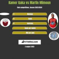Kamer Qaka vs Martin Mimoun h2h player stats