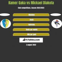 Kamer Qaka vs Mickael Diakota h2h player stats