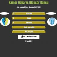 Kamer Qaka vs Nicusor Bancu h2h player stats