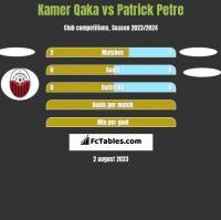 Kamer Qaka vs Patrick Petre h2h player stats