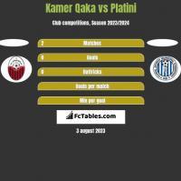 Kamer Qaka vs Platini h2h player stats