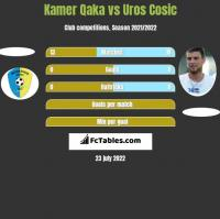 Kamer Qaka vs Uros Cosic h2h player stats