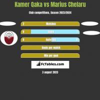 Kamer Qaka vs Marius Chelaru h2h player stats