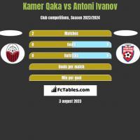 Kamer Qaka vs Antoni Ivanov h2h player stats