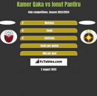 Kamer Qaka vs Ionut Pantiru h2h player stats