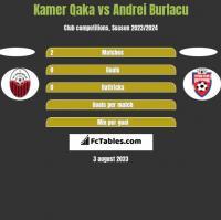 Kamer Qaka vs Andrei Burlacu h2h player stats