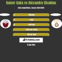 Kamer Qaka vs Alexandru Cicaldau h2h player stats