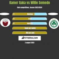 Kamer Qaka vs Willie Semedo h2h player stats