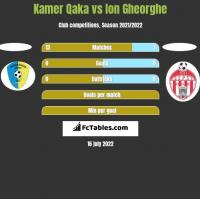 Kamer Qaka vs Ion Gheorghe h2h player stats