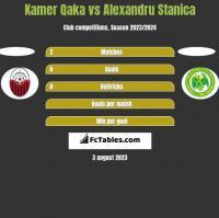 Kamer Qaka vs Alexandru Stanica h2h player stats