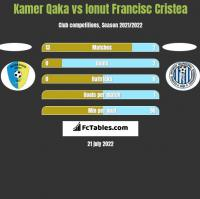 Kamer Qaka vs Ionut Francisc Cristea h2h player stats