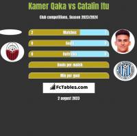 Kamer Qaka vs Catalin Itu h2h player stats