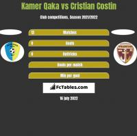 Kamer Qaka vs Cristian Costin h2h player stats