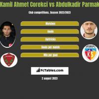Kamil Ahmet Corekci vs Abdulkadir Parmak h2h player stats