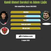 Kamil Ahmet Corekci vs Adem Ljajic h2h player stats