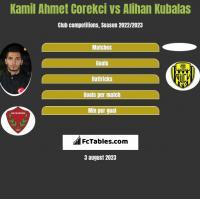 Kamil Ahmet Corekci vs Alihan Kubalas h2h player stats
