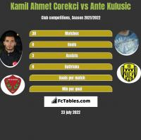 Kamil Ahmet Corekci vs Ante Kulusic h2h player stats