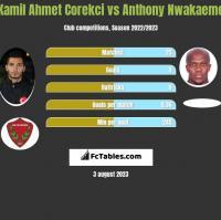 Kamil Ahmet Corekci vs Anthony Nwakaeme h2h player stats