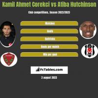 Kamil Ahmet Corekci vs Atiba Hutchinson h2h player stats