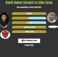 Kamil Ahmet Corekci vs Atila Turan h2h player stats