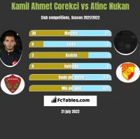 Kamil Ahmet Corekci vs Atinc Nukan h2h player stats