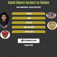 Kamil Ahmet Corekci vs Baiano h2h player stats