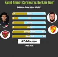 Kamil Ahmet Corekci vs Berkan Emir h2h player stats
