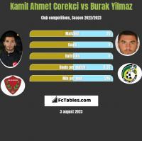 Kamil Ahmet Corekci vs Burak Yilmaz h2h player stats