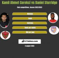 Kamil Ahmet Corekci vs Daniel Sturridge h2h player stats
