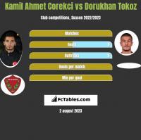 Kamil Ahmet Corekci vs Dorukhan Tokoz h2h player stats
