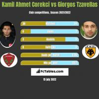 Kamil Ahmet Corekci vs Giorgos Tzavellas h2h player stats