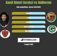 Kamil Ahmet Corekci vs Guilherme h2h player stats