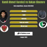 Kamil Ahmet Corekci vs Hakan Cinemre h2h player stats