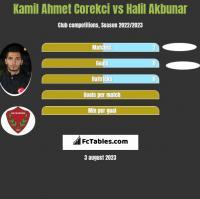 Kamil Ahmet Corekci vs Halil Akbunar h2h player stats