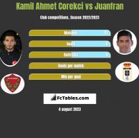 Kamil Ahmet Corekci vs Juanfran h2h player stats