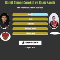Kamil Ahmet Corekci vs Kaan Kanak h2h player stats