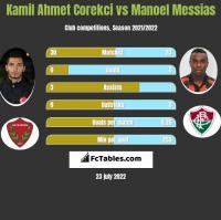 Kamil Ahmet Corekci vs Manoel Messias h2h player stats