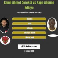 Kamil Ahmet Corekci vs Pape Alioune Ndiaye h2h player stats