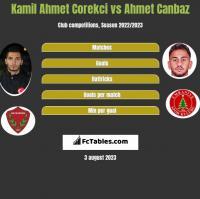 Kamil Ahmet Corekci vs Ahmet Canbaz h2h player stats