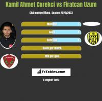 Kamil Ahmet Corekci vs Firatcan Uzum h2h player stats