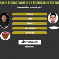 Kamil Ahmet Corekci vs Abdurrahim Dursun h2h player stats