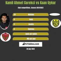Kamil Ahmet Corekci vs Kaan Uykur h2h player stats